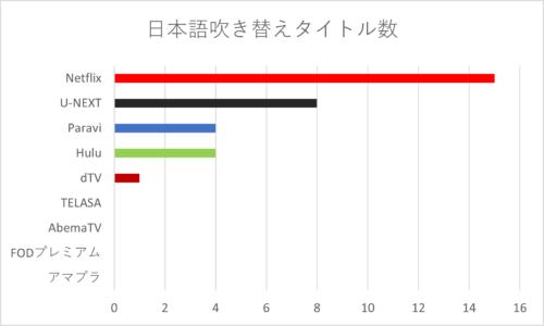 日本語吹き替えタイトル数一覧