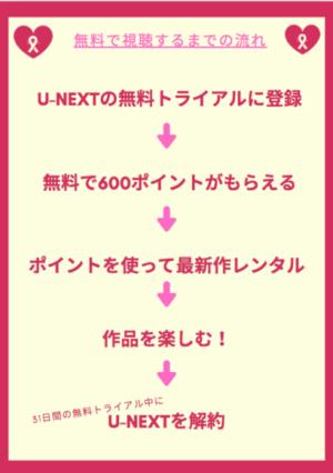 U-NEXTに登録する手順