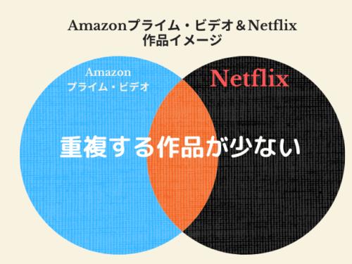 Amazon プライム・ビデオとNetflixで重複する作品が少ない