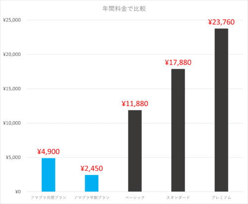 アマゾンプライムとネットフリックスを年間料金で比較