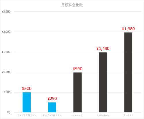 ネットフリックスとアマゾンプライムを月額料金で比較