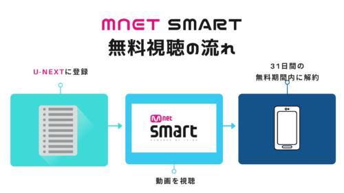 Mnet Smartを無料で試す