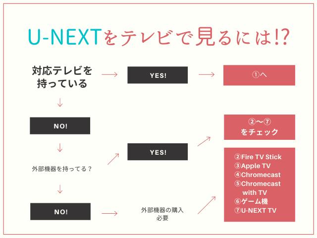 U-NEXTをテレビで見る方法をフローチャートでチェック