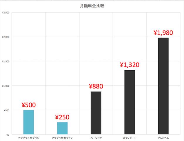 NetflixとAmazonプライム・ビデオの料金一覧表